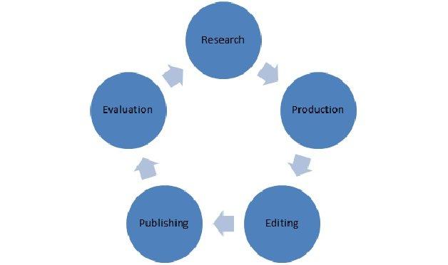 Content Development Process