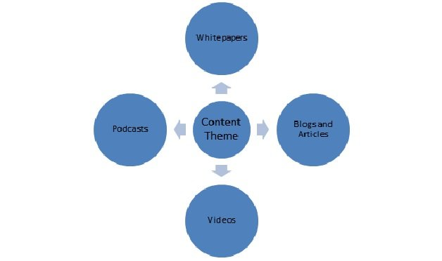 Content Development diagram