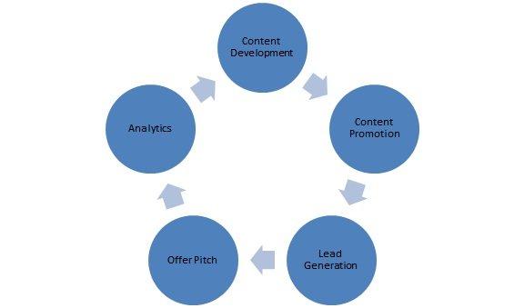 Content Marketing Process