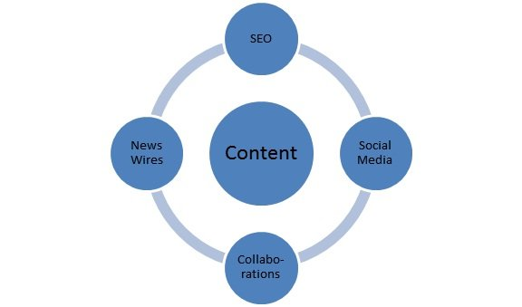 Content Promotion Diagram