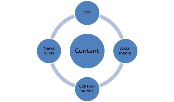 Content Promotion Diagram