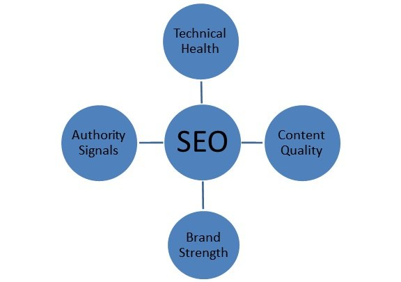 Modern SEO ranking factors