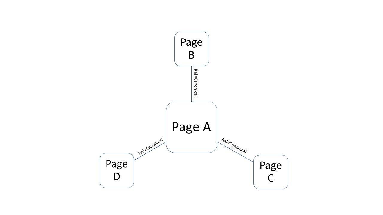 rel canonical diagram